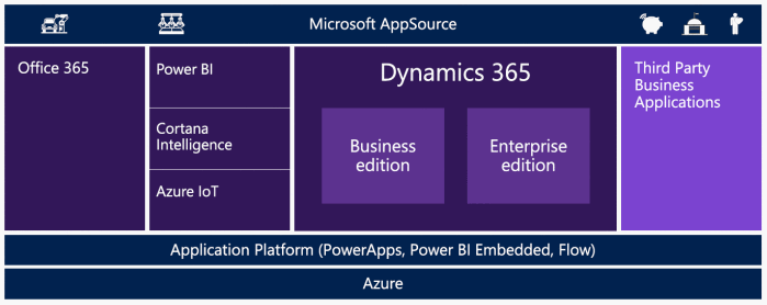 Dynamics 365 and AppSource
